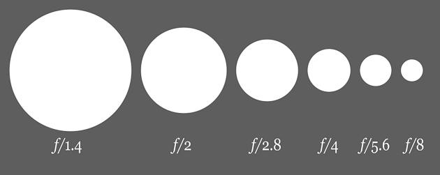 Joyce-C.-Kang-2013-1000px-Aperture_diagram.jpg